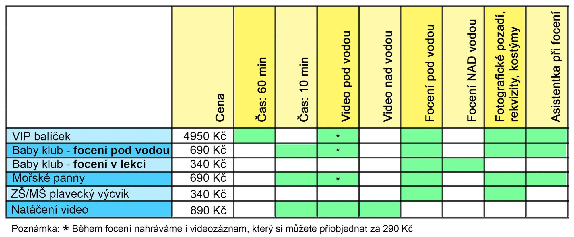 Základní rozdělení typů acen focení pod vodou